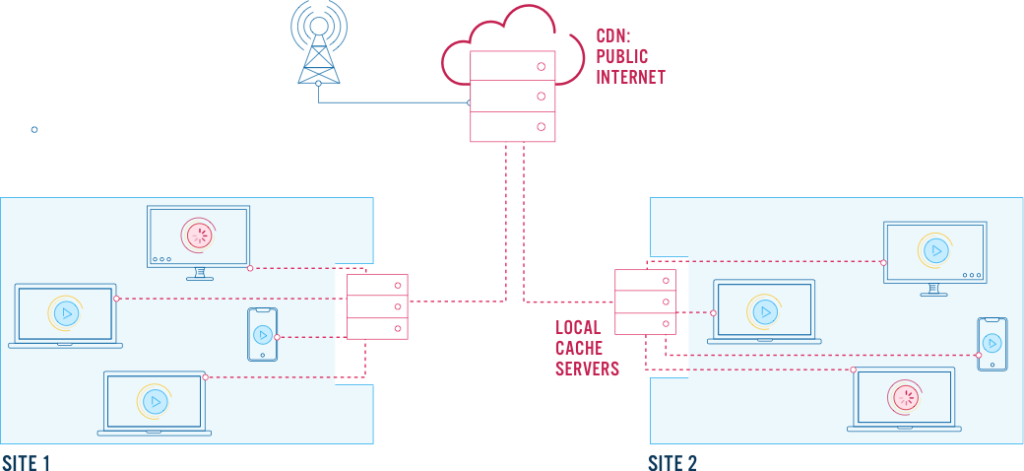 Local Cache Servers are one solution to building an enterprise video platform, but are costly to deploy and maintain.