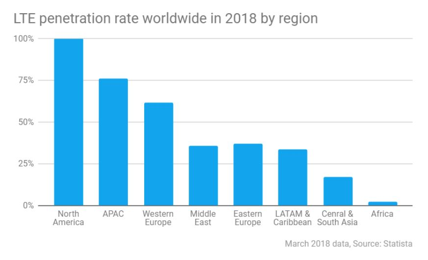 LTE penetration rate chart
